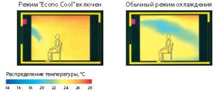 кондиционеры с установкой в Одессе
